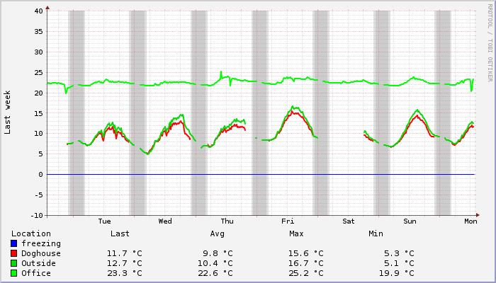 Monitoring Graph