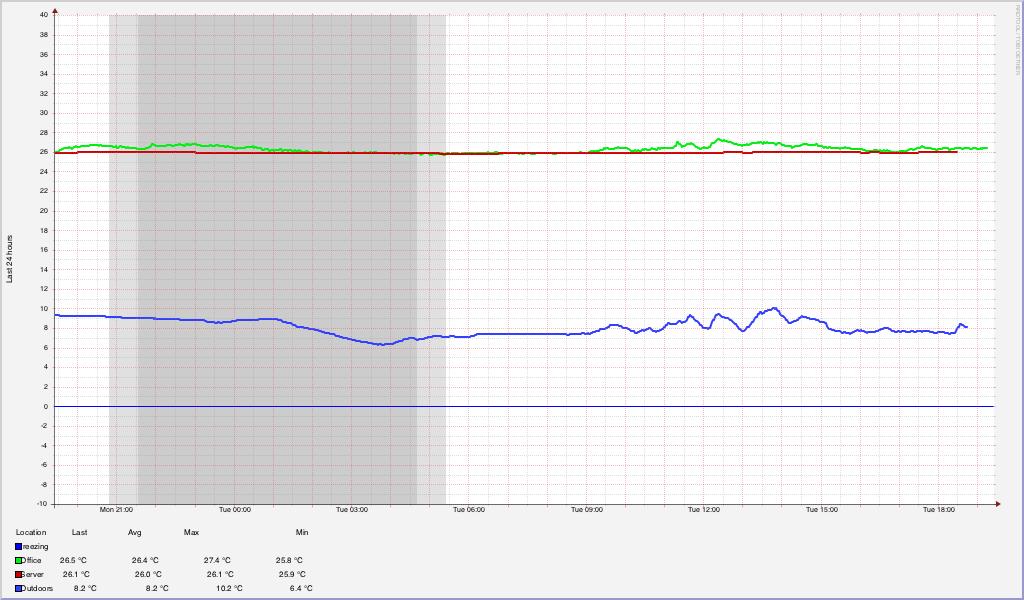 Temperature graphs